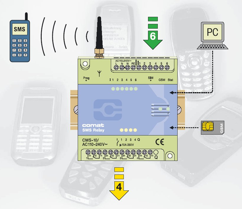 Comat SMS Relay